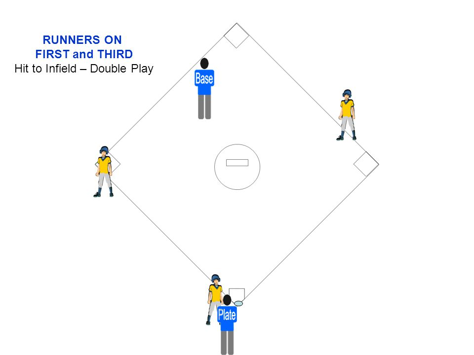 RUNNERS ON FIRST and THIRD Hit to Infield – Double Play