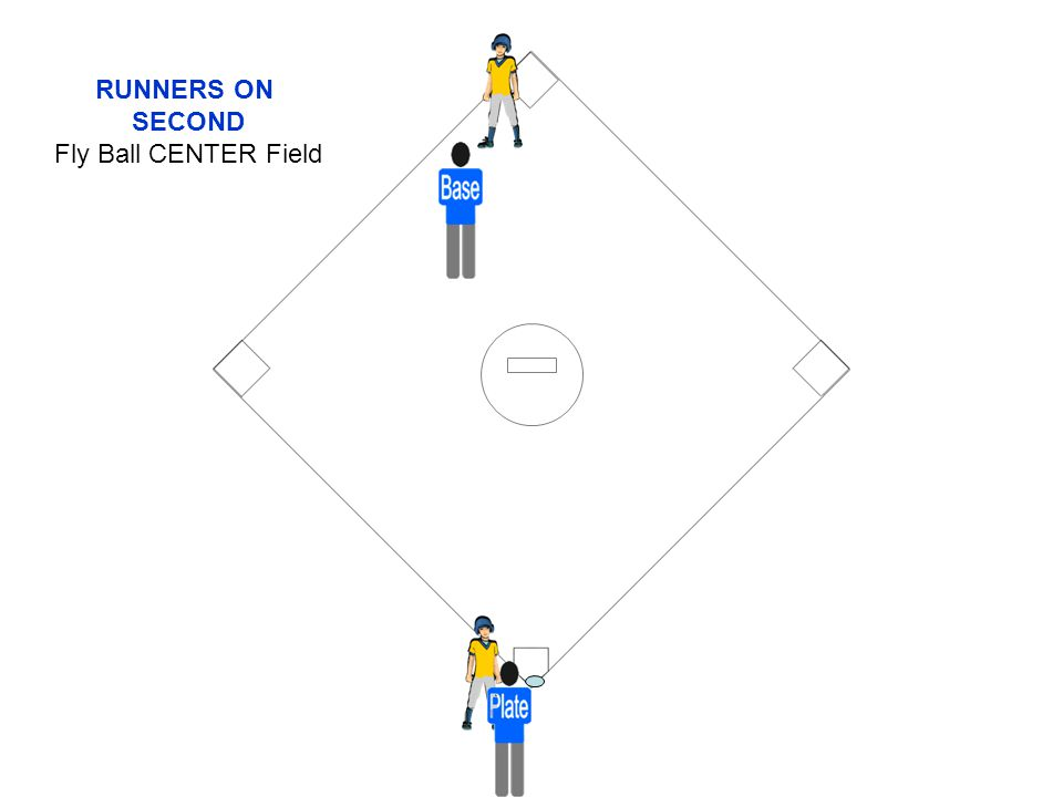 RUNNERS ON SECOND Fly Ball CENTER Field