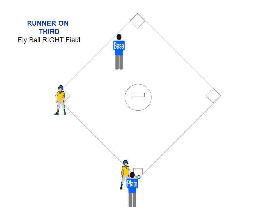 RUNNER ON THIRD Fly Ball RIGHT Field