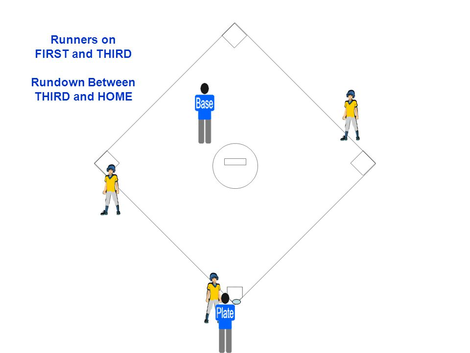 Runners on FIRST and THIRD Rundown Between THIRD and HOME