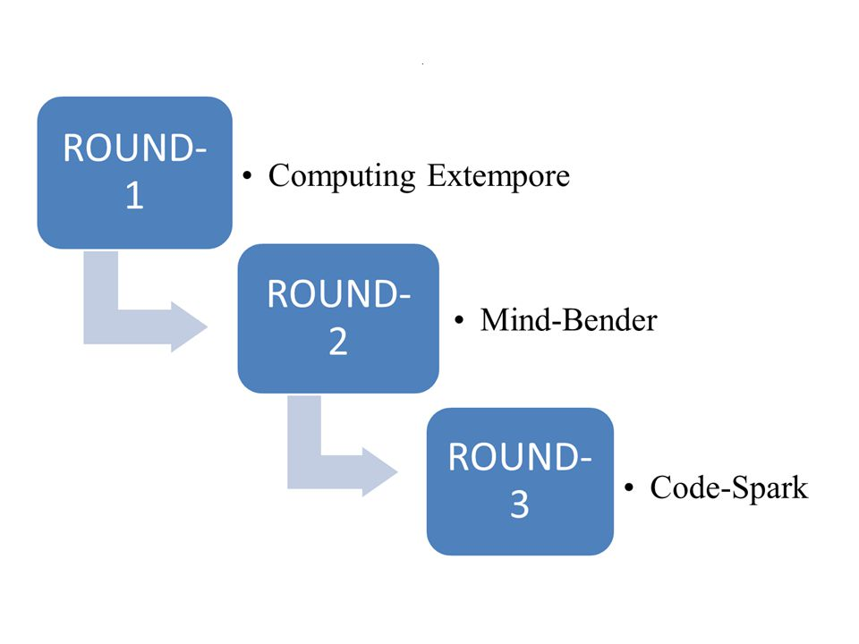Round 2- Mind Bender Guidelines : 1.The mode of quiz here will be online and will be conducted in the computer labs of UCE.