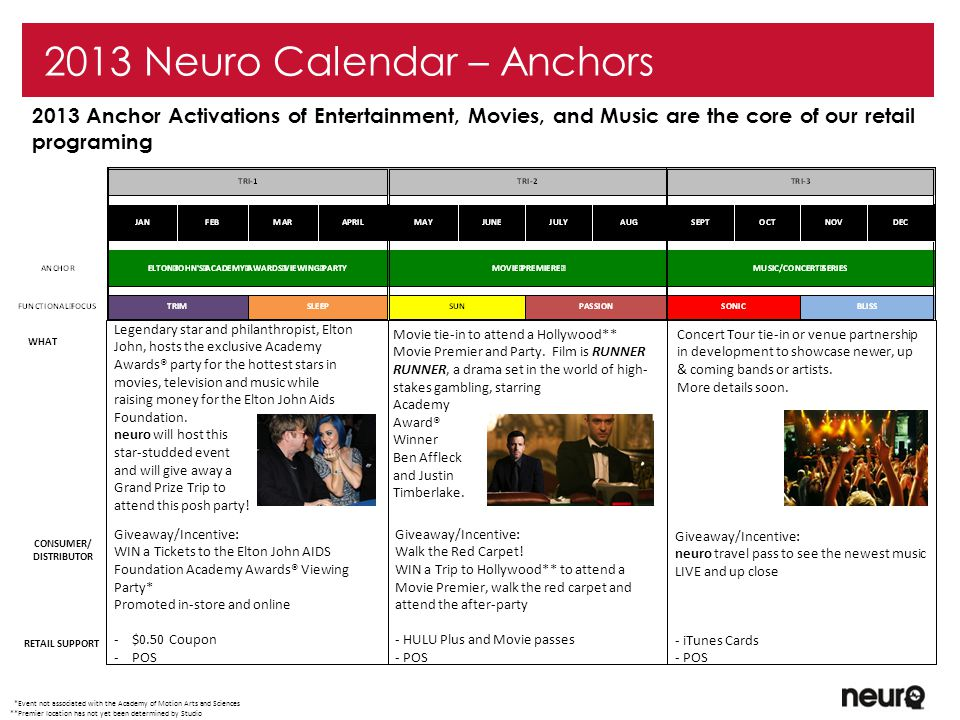 3 Anchor Activation and Retail Marketing Neuro would like work with CVS immediately to activate Anchor Programing and other retail marketing drivers Sampling Print Ads Display programs Cold-serve opportunities Cross promotions/affinities Partnership with Runner Runner, the blockbuster release staring Ben Affleck and Justin Timberlake National and Regional promotion by Neuro, Fox Studios, & Ceasars Entertainment on-air, online, and in the trade Consumer giveaways, retail incentives, full suite of POS tying in to the film Retail Marketing Initiatives Tri II Anchor Programing