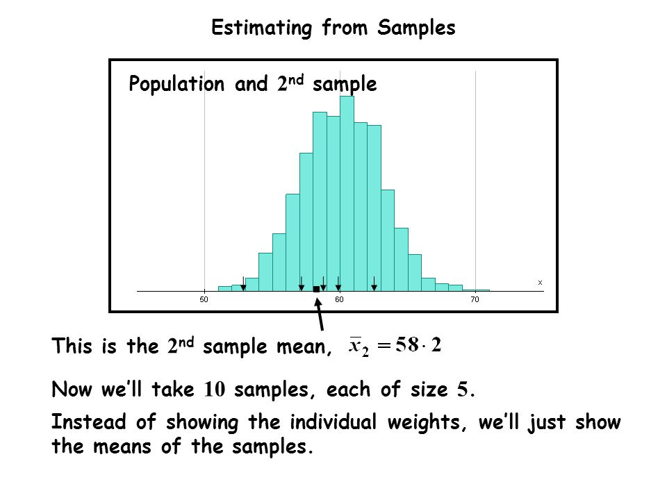 Estimating from Samples This is the 2 nd sample mean, Now we'll take 10 samples, each of size 5.