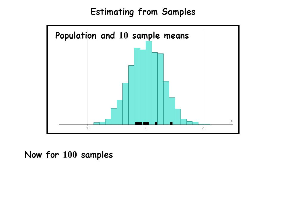 Estimating from Samples Now for 100 samples Population and 10 sample means