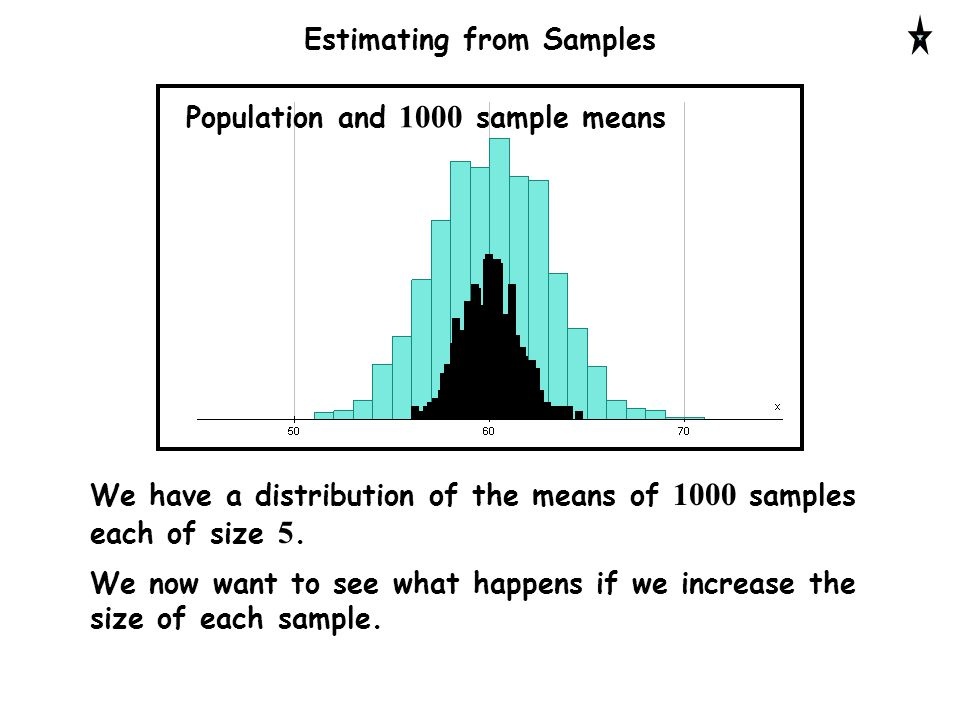 Estimating from Samples Population and 1000 sample means We have a distribution of the means of 1000 samples each of size 5.