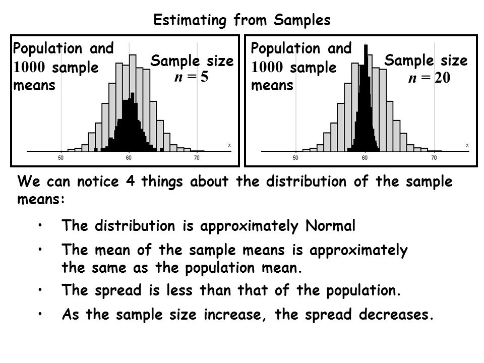 Estimating from Samples We can notice 4 things about the distribution of the sample means: The distribution is approximately Normal The spread is less than that of the population.