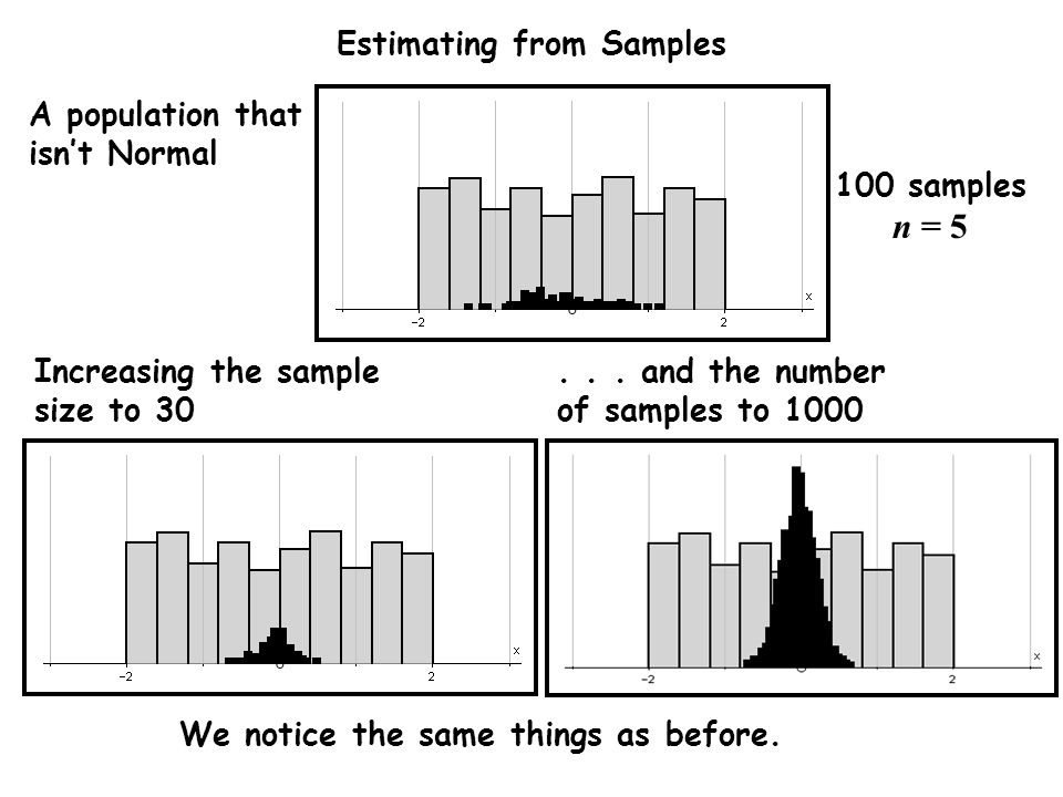 Estimating from Samples 100 samples n = 5 Increasing the sample size to 30...