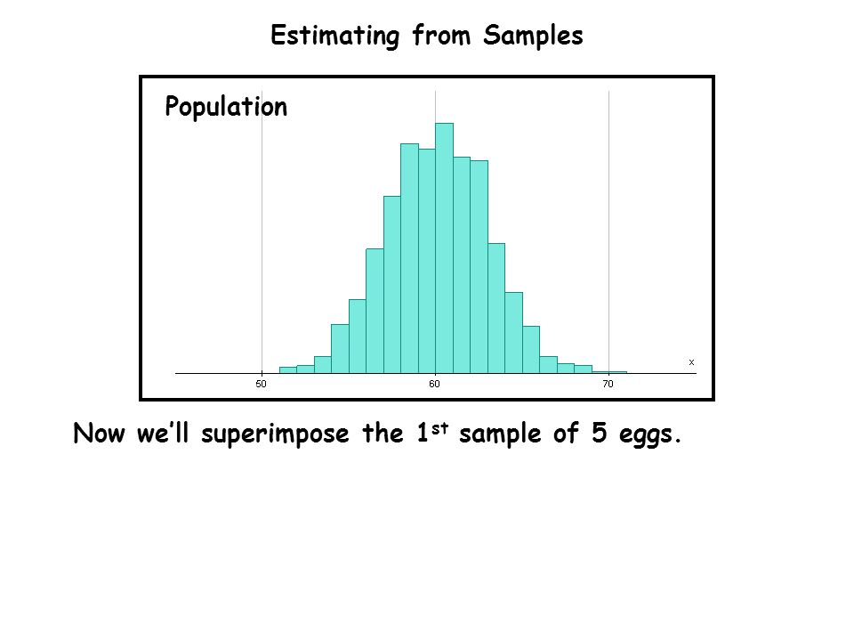 Estimating from Samples Population Now we'll superimpose the 1 st sample of 5 eggs.