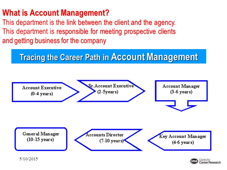 5/10/2015 Tracing the Career Path in Account Management What is Account Management? link between the client and the agency responsible for meeting pro