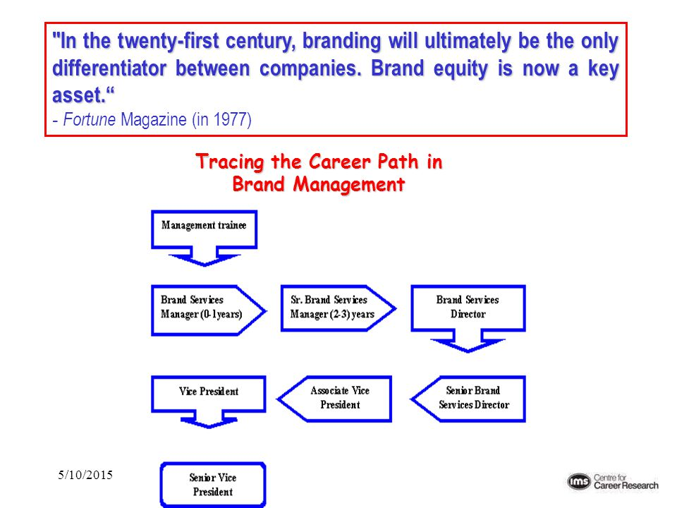 5/10/2015 Tracing the Career Path in Brand Management
