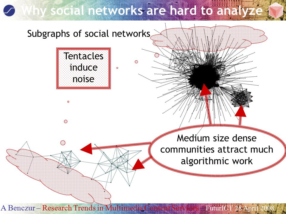 A Benczur – Research Trends in Multimedia Content Services – FuturICT 28 April 2008 Why social networks are hard to analyze Subgraphs of social networks Medium size dense communities attract much algorithmic work Tentacles induce noise