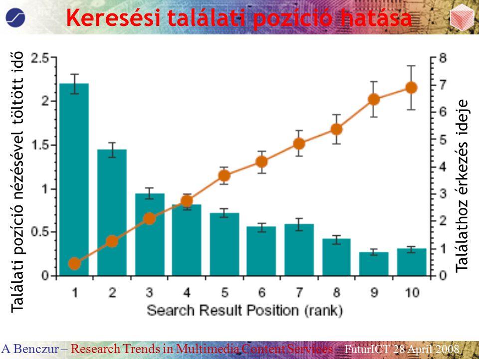 A Benczur – Research Trends in Multimedia Content Services – FuturICT 28 April 2008 Keresési találati pozíció hatása Találati pozíció nézésével töltöt