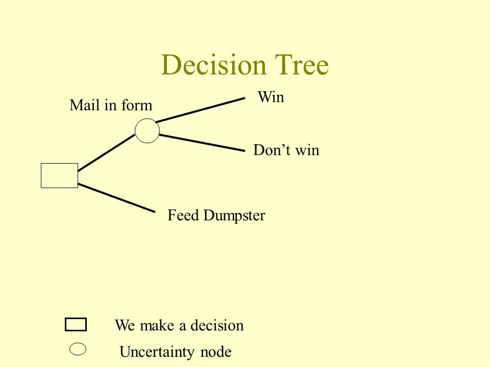 Decision Tree We make a decision Uncertainty node Feed Dumpster Win Don't win Mail in form