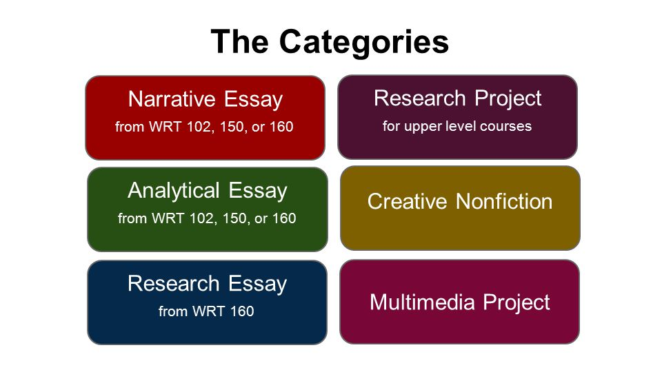 The Categories Narrative Essay from WRT 102, 150, or 160 Analytical Essay from WRT 102, 150, or 160 Research Essay from WRT 160 Research Project for upper level courses Creative Nonfiction Multimedia Project