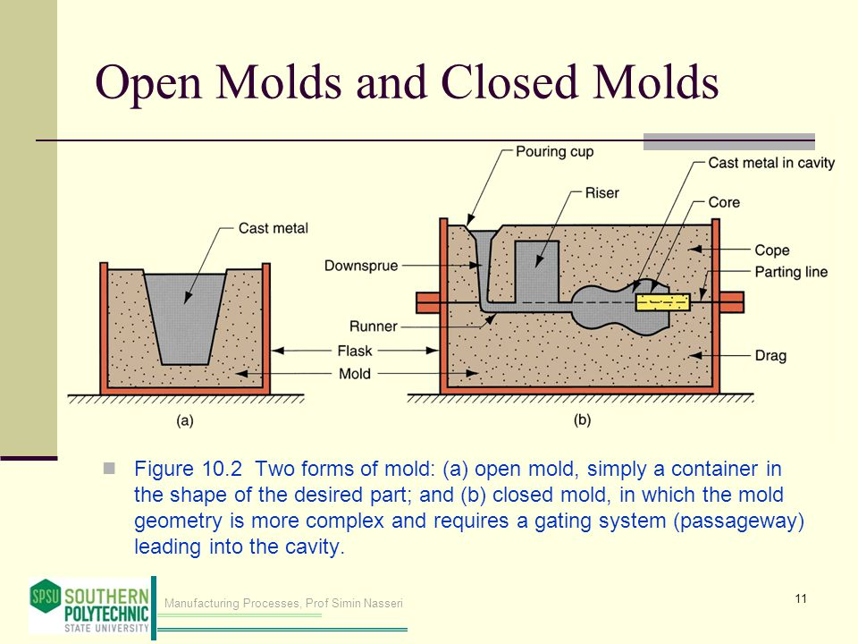 Manufacturing Processes, Prof Simin Nasseri Open Molds and Closed Molds Figure 10.2 Two forms of mold: (a) open mold, simply a container in the shape of the desired part; and (b) closed mold, in which the mold geometry is more complex and requires a gating system (passageway) leading into the cavity.