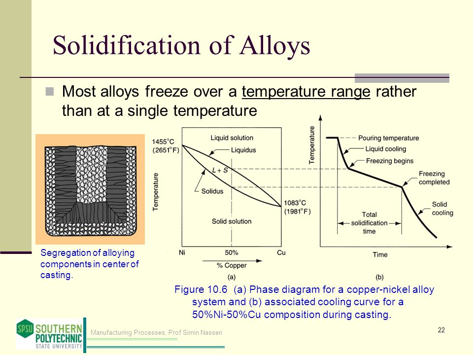 Manufacturing Processes, Prof Simin Nasseri Solidification of Alloys Most alloys freeze over a temperature range rather than at a single temperature 22 Segregation of alloying components in center of casting.