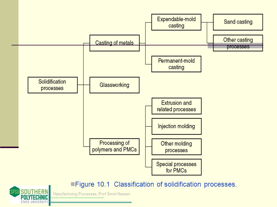 Manufacturing Processes, Prof Simin Nasseri Figure 10.1 Classification of solidification processes.