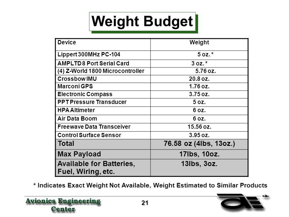 21 21 Weight Budget DeviceWeight Lippert 300MHz PC-1045 oz.