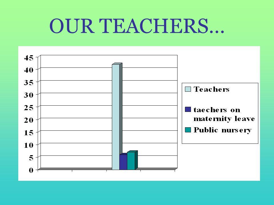 OUR TEACHERS…