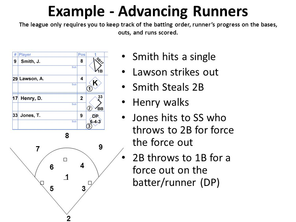 Example - Advancing Runners The league only requires you to keep track of the batting order, runner's progress on the bases, outs, and runs scored.
