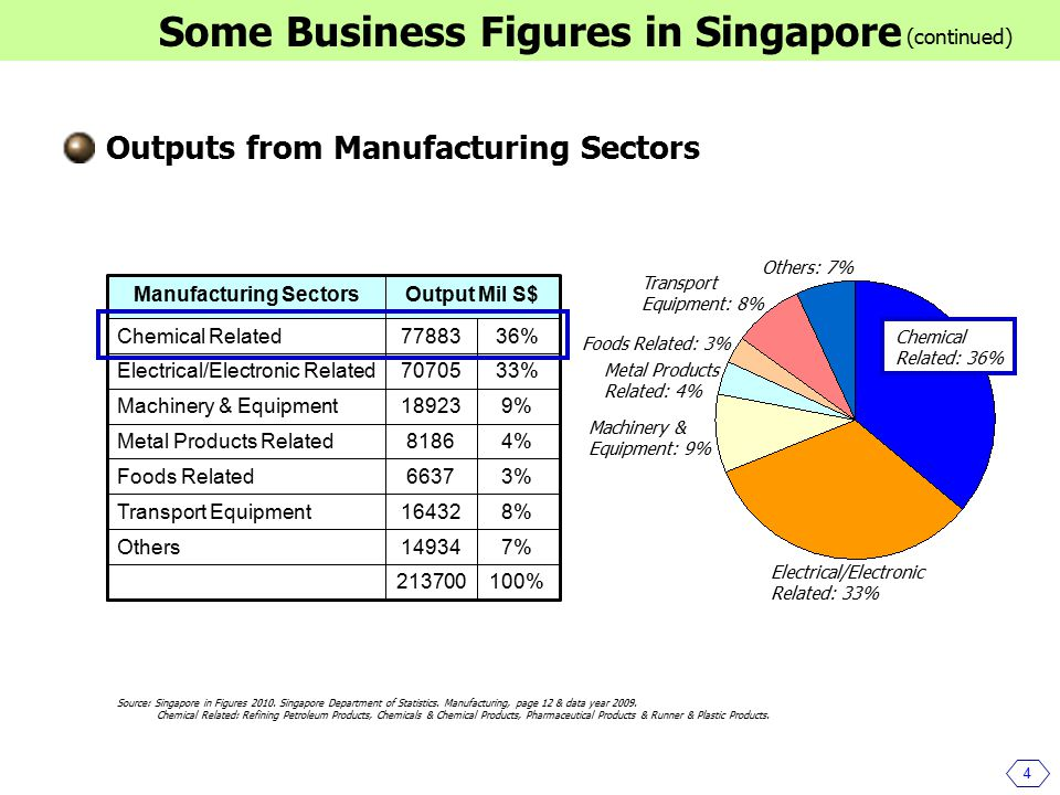 Outputs from Manufacturing Sectors 4 Some Business Figures in Singapore (continued) Machinery & Equipment: 9% Electrical/Electronic Related: 33% Foods Related: 3% Metal Products Related: 4% 100%213700 7%14934Others 8%16432Transport Equipment 3%6637Foods Related 4%8186Metal Products Related 9%18923Machinery & Equipment 33%70705Electrical/Electronic Related 36%77883Chemical Related Output Mil S$Manufacturing Sectors Transport Equipment: 8% Others: 7% Chemical Related: 36% Source: Singapore in Figures 2010.