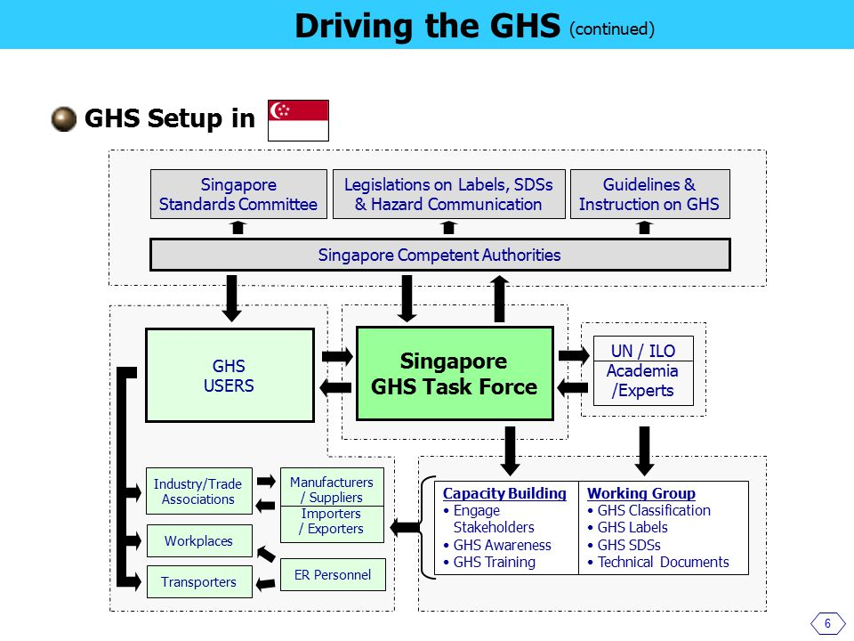 6 Driving the GHS Singapore GHS Task Force Singapore Standards Committee Legislations on Labels, SDSs & Hazard Communication Guidelines & Instruction on GHS Industry/Trade Associations Singapore Competent Authorities GHS Setup in GHS USERS UN / ILO Academia /Experts Manufacturers / Suppliers Importers / Exporters Workplaces Transporters ER Personnel Capacity Building Engage Stakeholders GHS Awareness GHS Training Working Group GHS Classification GHS Labels GHS SDSs Technical Documents (continued)