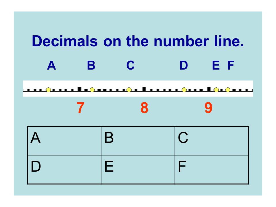 Decimals on the number line. A B C D E F 7 8 9 ABC DEF