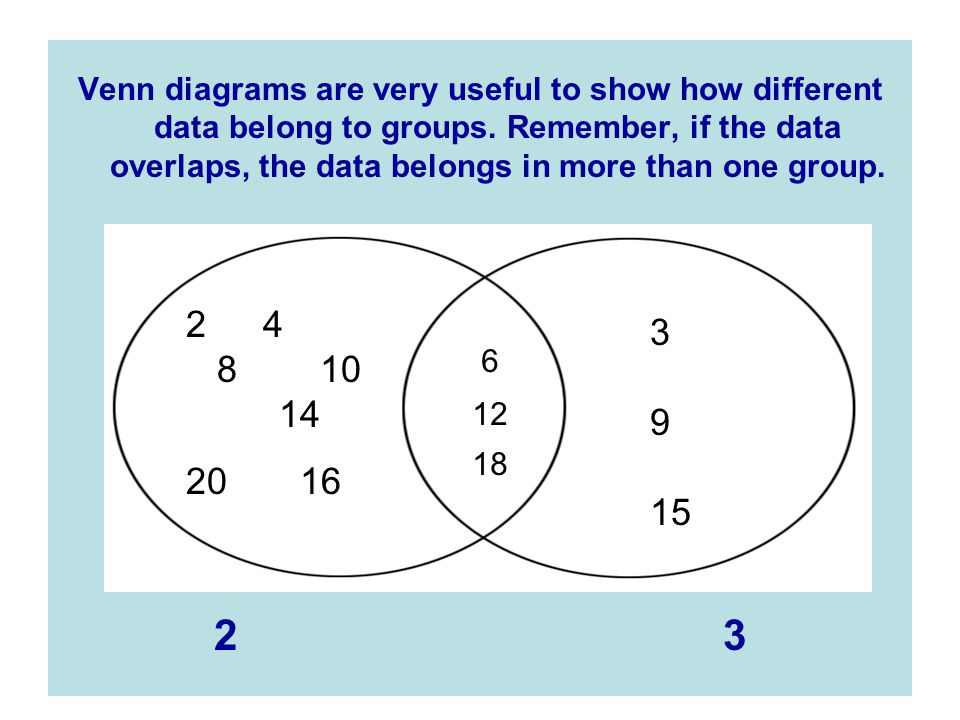 Venn diagrams are very useful to show how different data belong to groups.