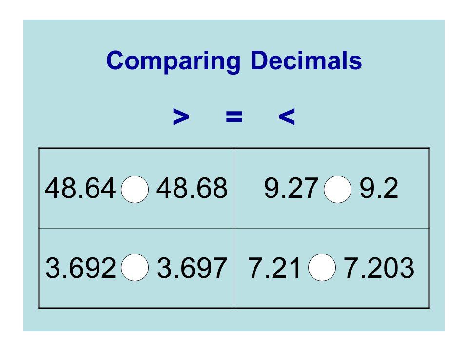 Comparing Decimals > = < 48.64 48.689.27 9.2 3.692 3.6977.21 7.203