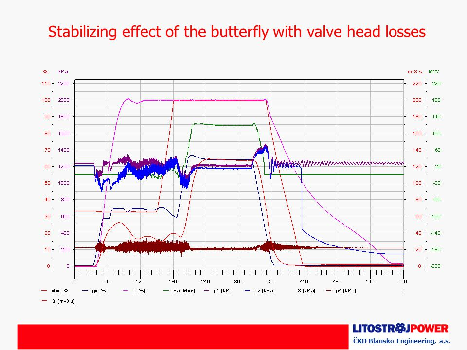 Stabilizing effect of the butterfly with valve head losses ČKD Blansko Engineering, a.s.