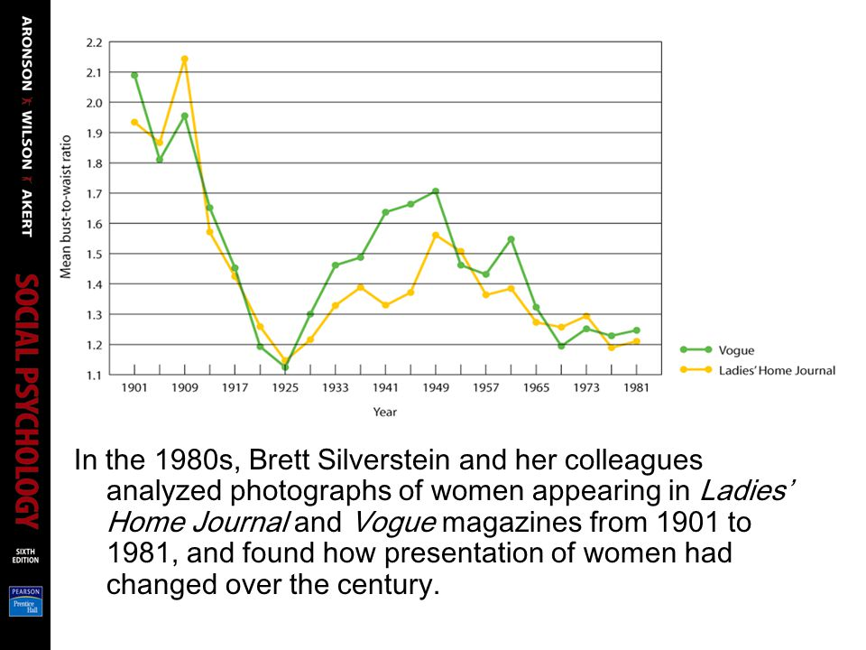 In the 1980s, Brett Silverstein and her colleagues analyzed photographs of women appearing in Ladies' Home Journal and Vogue magazines from 1901 to 1981, and found how presentation of women had changed over the century.