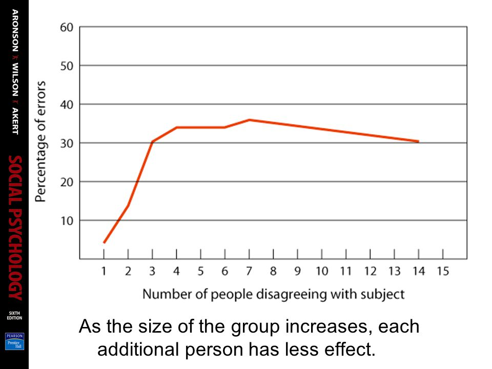 As the size of the group increases, each additional person has less effect.