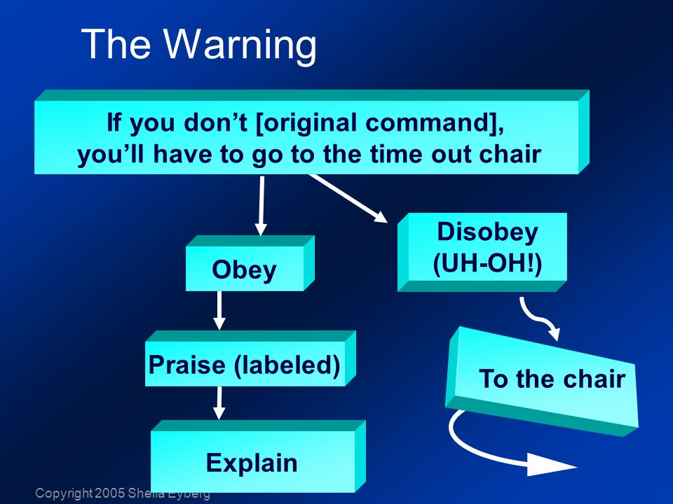 Copyright 2005 Sheila Eyberg The Warning Obey Praise (labeled) Explain Disobey (UH-OH!) To the chair If you don't [original command], you'll have to go to the time out chair