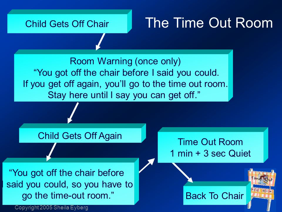Copyright 2005 Sheila Eyberg Back To Chair The Time Out Room You got off the chair before I said you could, so you have to go the time-out room. Child Gets Off Again Room Warning (once only) You got off the chair before I said you could.
