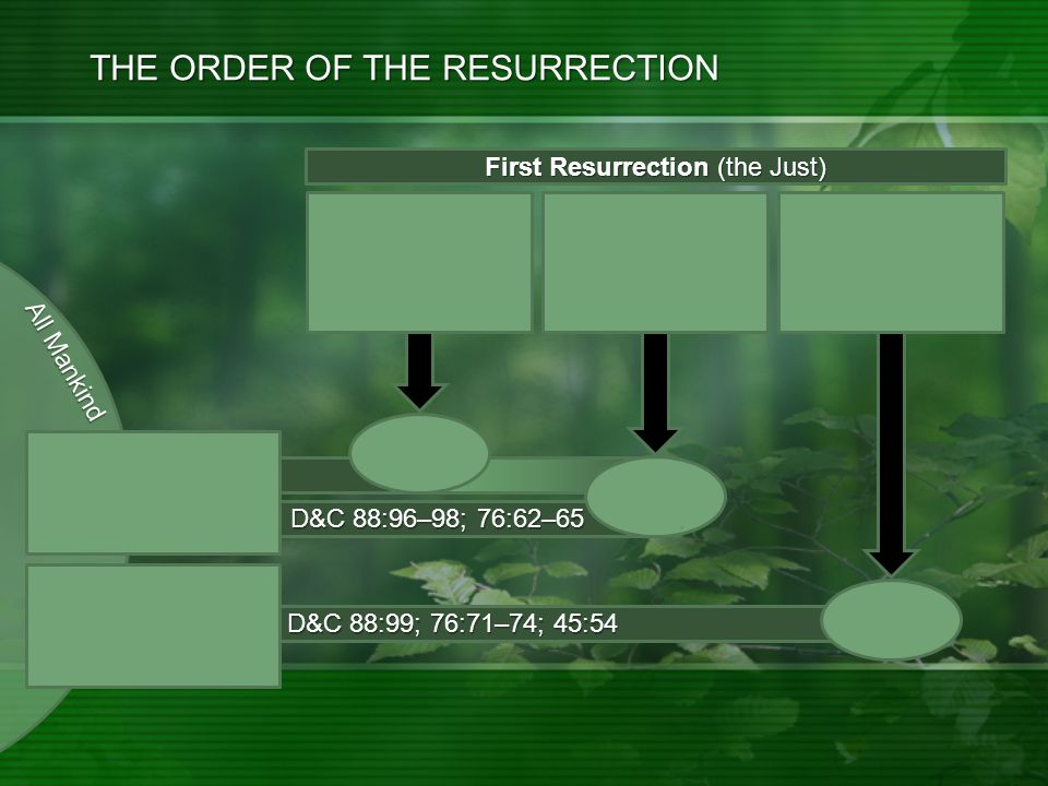D&C 88:99; 76:71–74; 45:54 D&C 88:96–98; 76:62–65 THE ORDER OF THE RESURRECTION First Resurrection (the Just) First Resurrection initiated with the Resurrection of Jesus Christ.