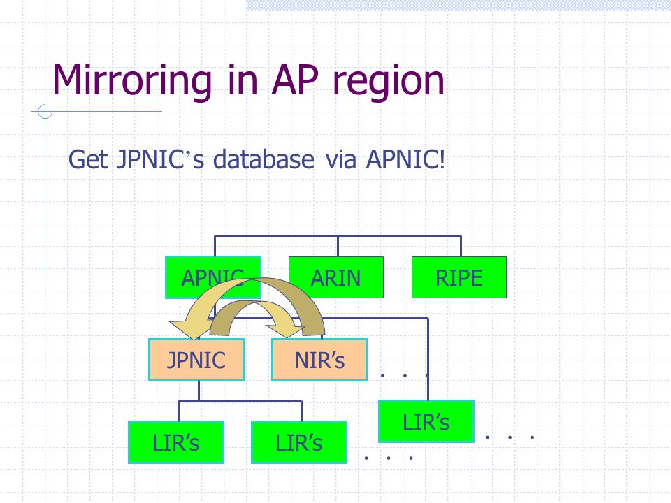 Mirroring in AP region APNIC ARINRIPE JPNICNIR's LIR's ・・・ Get JPNIC ' s database via APNIC!