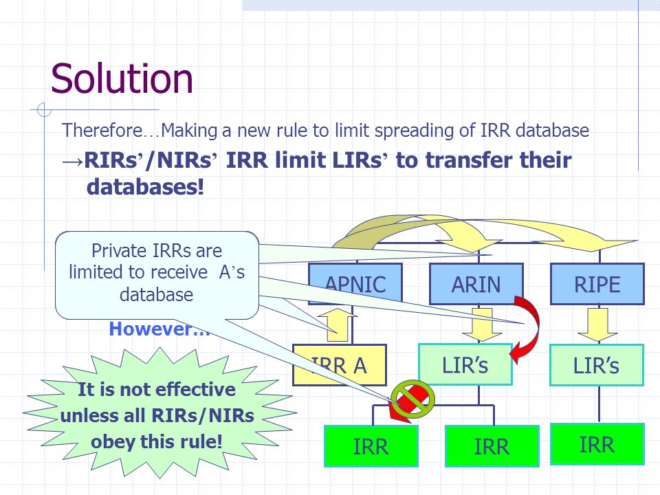 Solution Therefore … Making a new rule to limit spreading of IRR database → RIRs ' /NIRs ' IRR limit LIRs ' to transfer their databases! However… It i