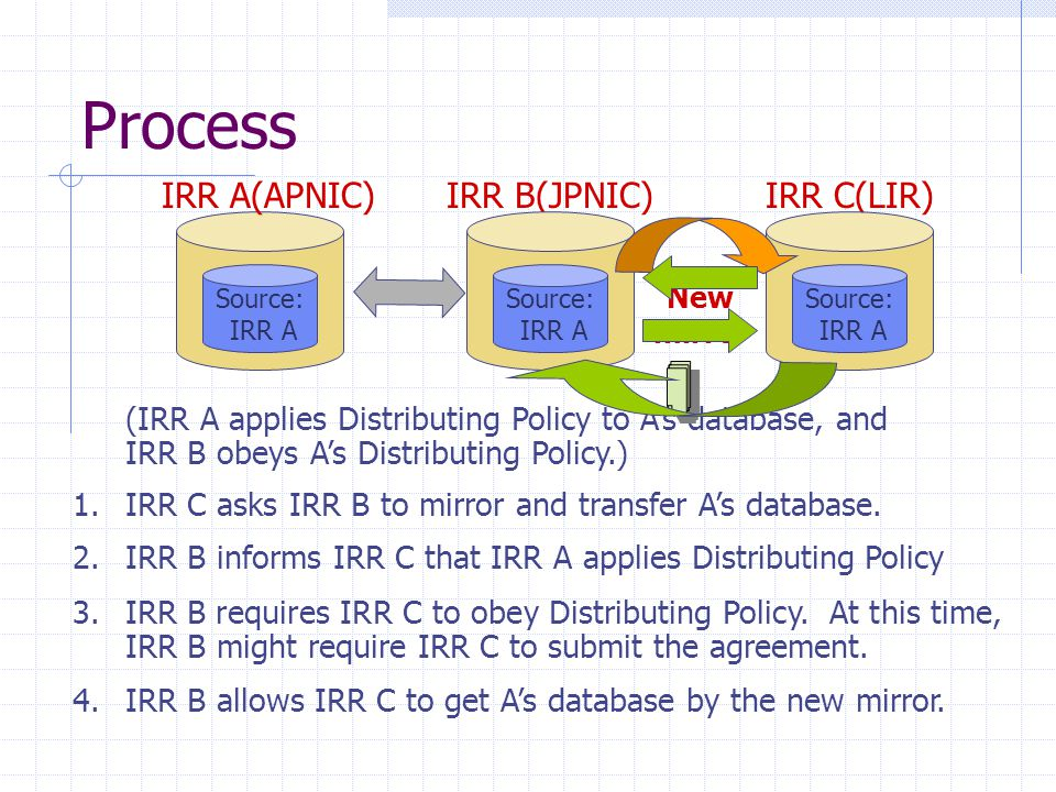 4.IRR B allows IRR C to get A's database by the new mirror. Process Source: IRR A IRR A(APNIC)IRR C(LIR)IRR B(JPNIC) Source: IRR A Source: IRR A New m