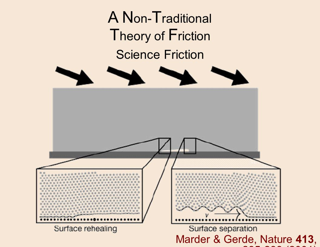 A N on- T raditional T heory of F riction Marder & Gerde, Nature 413, 285-288 (2001) Science Friction