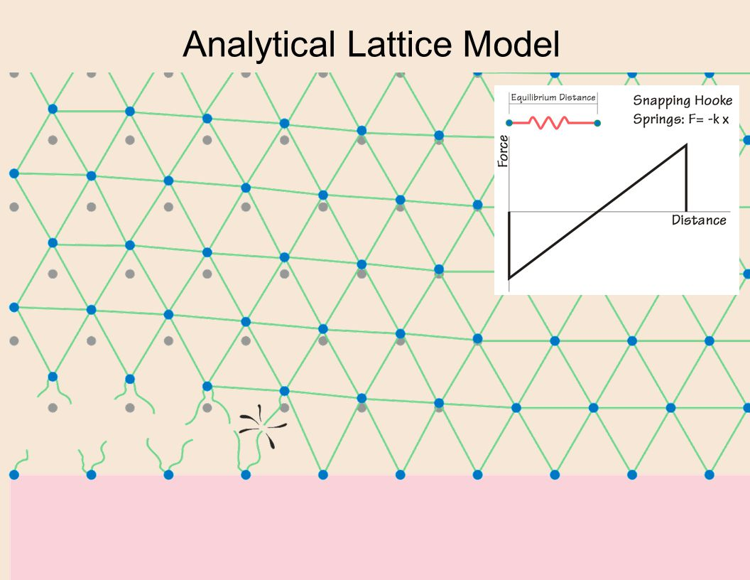 Analytical Lattice Model