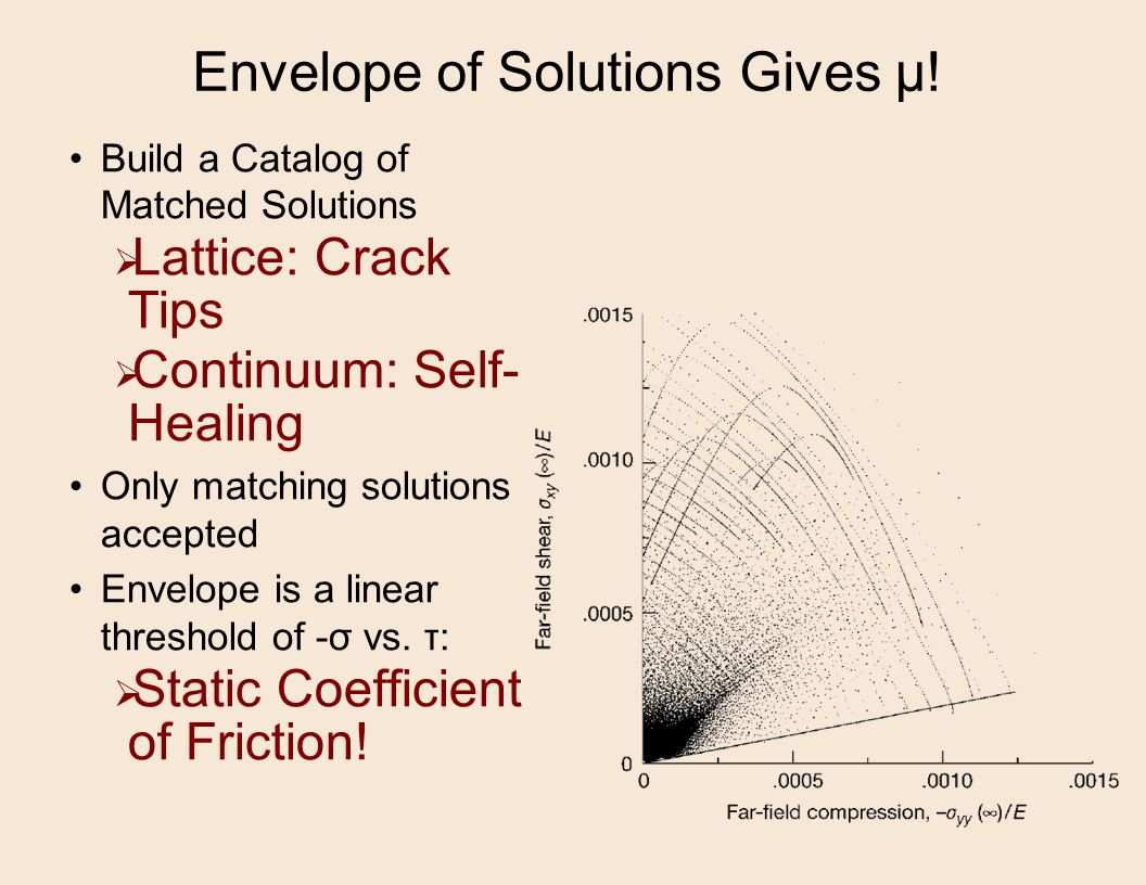 Envelope of Solutions Gives µ.