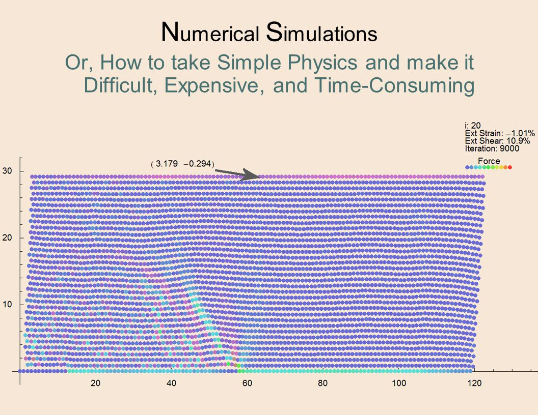N umerical S imulations Or, How to take Simple Physics and make it Difficult, Expensive, and Time-Consuming