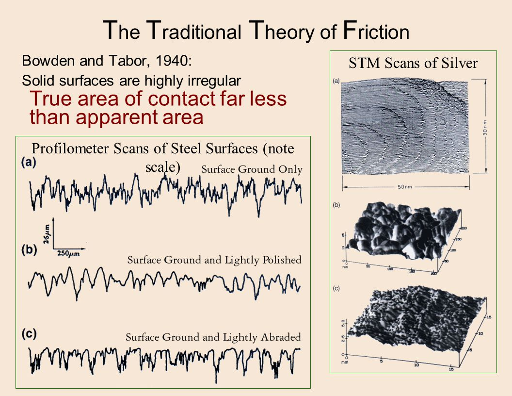 Profilometer Scans of Steel Surfaces (note scale) STM Scans of Silver T he T raditional T heory of F riction Bowden and Tabor, 1940: Solid surfaces are highly irregular True area of contact far less than apparent area