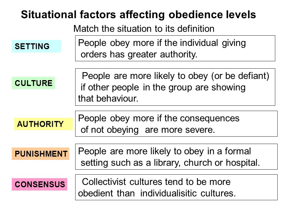 Situational factors affecting obedience levels SETTING CULTURE AUTHORITY PUNISHMENT CONSENSUS People are more likely to obey in a formal setting such as a library, church or hospital.