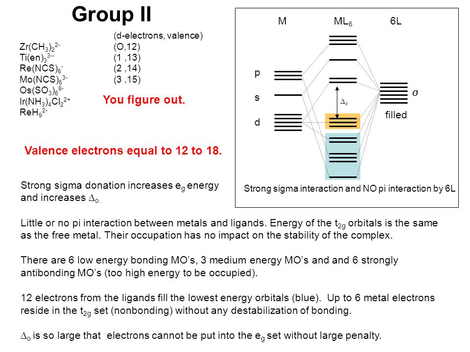 Group II psdpsd  filled M ML 6 6L ∆o∆o Strong sigma interaction and NO pi interaction by 6L Strong sigma donation increases e g energy and increases