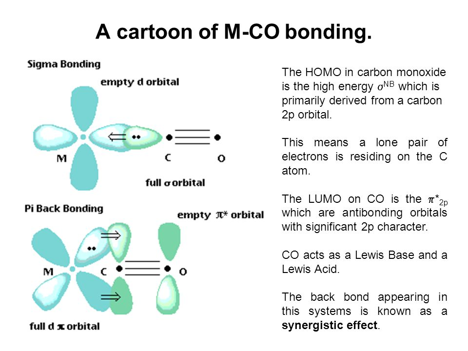 A cartoon of M-CO bonding. The HOMO in carbon monoxide is the high energy  NB which is primarily derived from a carbon 2p orbital. This means a lone