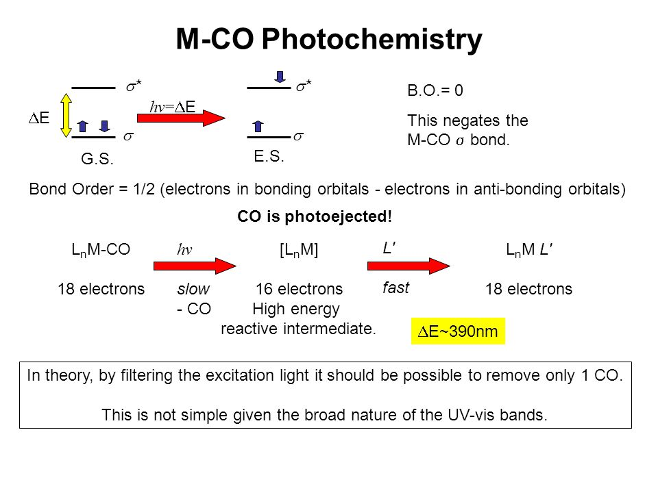 M-CO Photochemistry EE hv=  E  **  ** G.S. E.S. Bond Order = 1/2 (electrons in bonding orbitals - electrons in anti-bonding orbitals) B.O.= 0