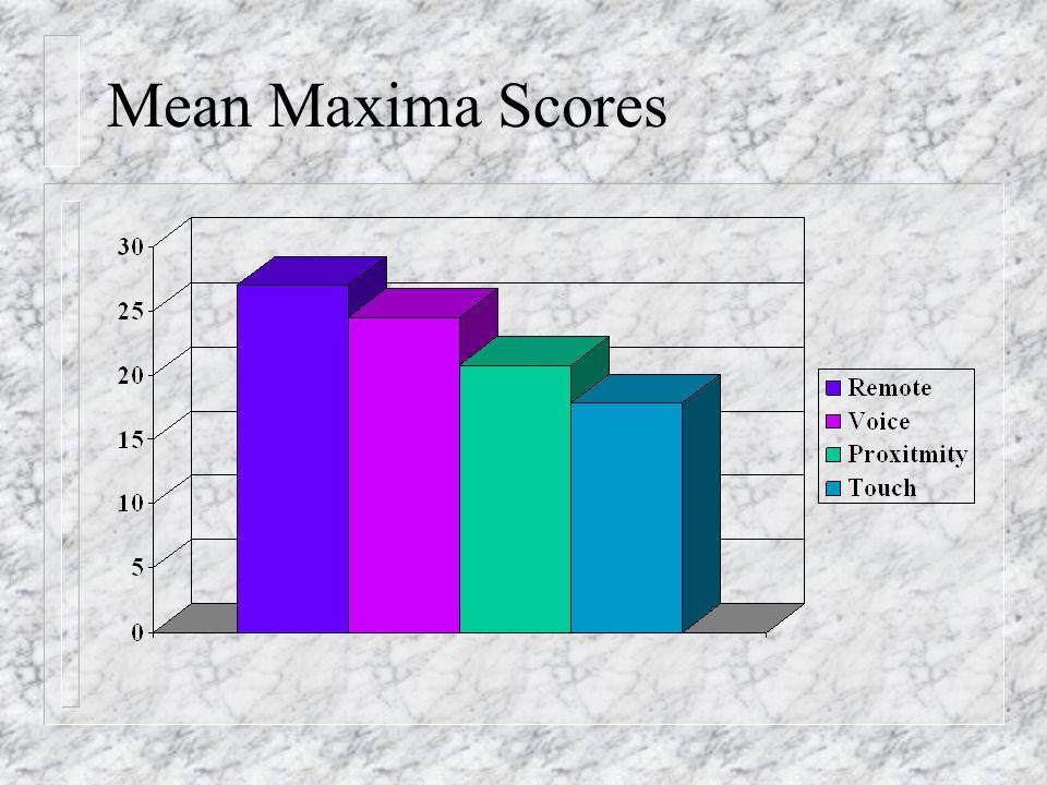 Mean Maxima Scores