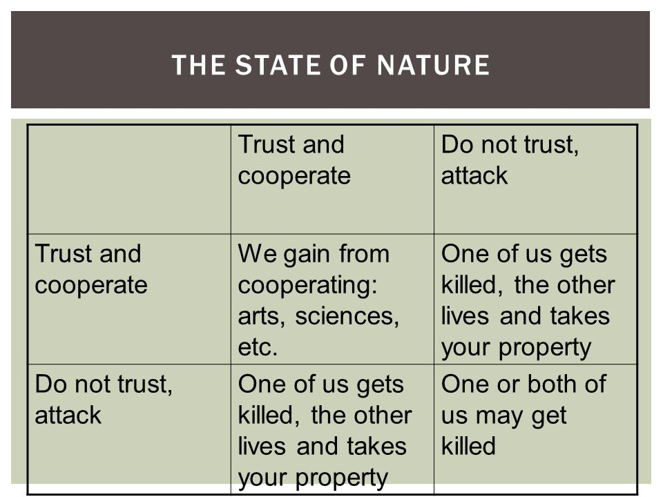 Trust and cooperate Do not trust, attack Trust and cooperate We gain from cooperating: arts, sciences, etc. One of us gets killed, the other lives and