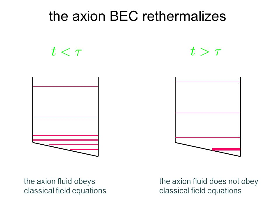 the axion BEC rethermalizes the axion fluid obeys classical field equations the axion fluid does not obey classical field equations
